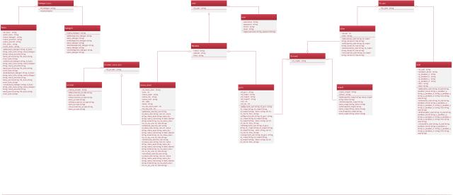 diagramclass
